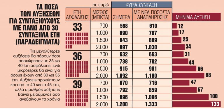 Το τελικό χρονοδιάγραμμα των πληρωμών   tanea.gr
