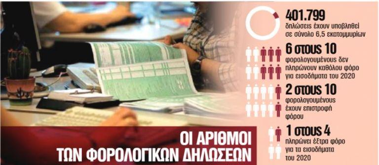 Εφορία: Οι 9 κωδικοί που μπλοκάρουν τη φορολογική δήλωση | tanea.gr