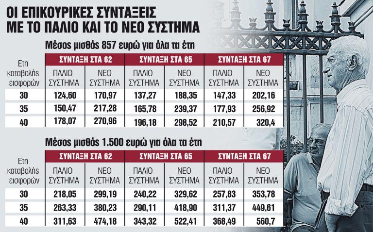 Συντάξεις με κρατική εγγύηση και ατομικό κουμπαρά | tanea.gr