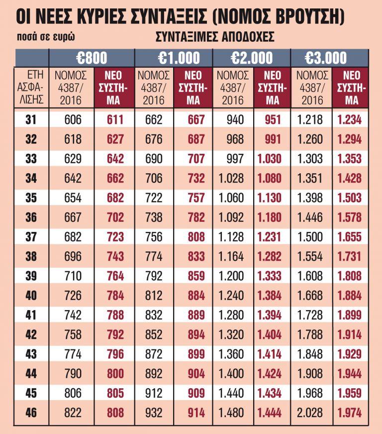 Οι ημερομηνίες και τα ποσά για δύο κατηγορίες αναδρομικών | tanea.gr