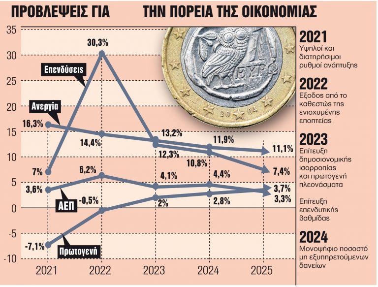 Επανεκκίνηση με υψηλή ανάπτυξη, νέες ελαφρύνσεις και προσλήψεις | tanea.gr