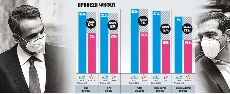 Τι κρύβουν οι δημοσκοπήσεις: Ευκαιρίες και παγίδες από την ανοικτή ψαλίδα   tanea.gr