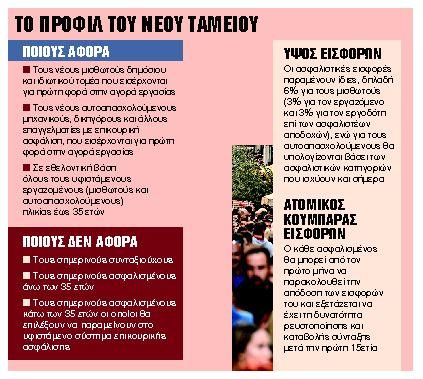 Ερχεται και ο νόμος για επικουρικές συντάξεις | tanea.gr
