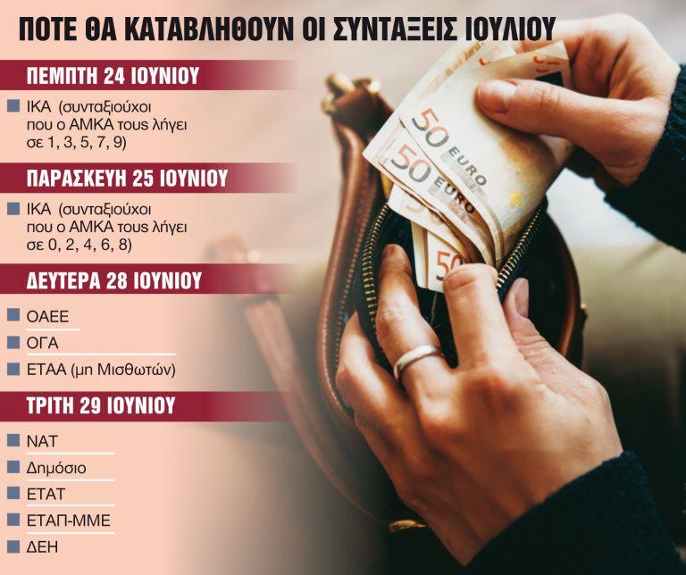 Συντάξεις: Πληρωμές στο τέλος Ιουνίου για τους νέους συνταξιούχους | tanea.gr