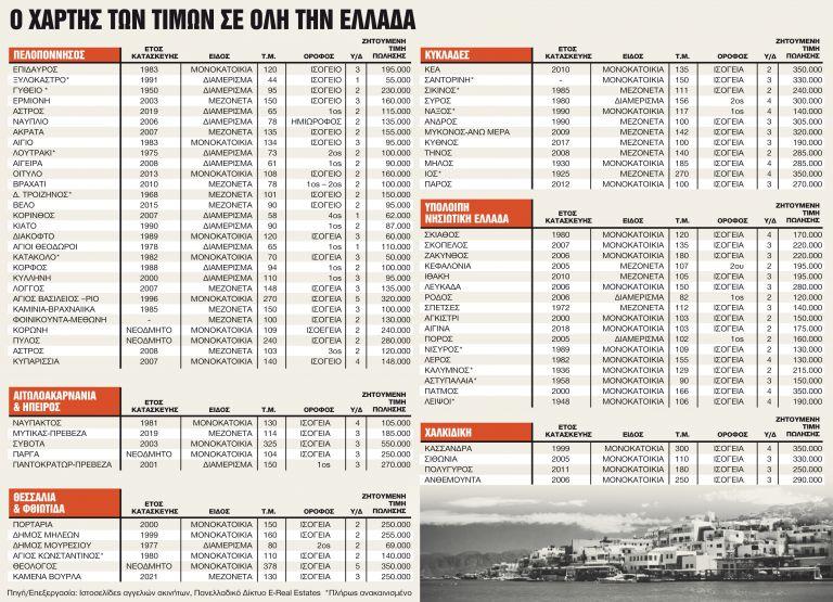 Πού και πόσο διαμορφώνονται οι τιμές μετά την πανδημία | tanea.gr