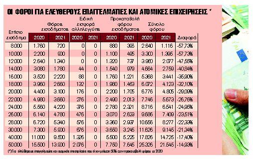 7 στους 10 χωρίς φόρο ή με επιστροφή φόρου   tanea.gr