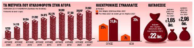 Η πανδημία «ξέπλυνε» το μαύρο χρήμα | tanea.gr