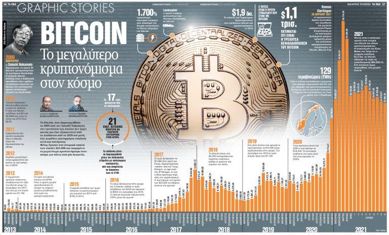 BITCOIN: Το μεγαλύτερο κρυπτονόμισμα του κόσμου | tanea.gr