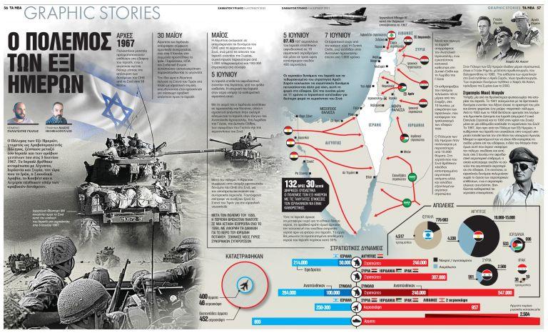 Ο  Πόλεμος των Εξι Ημερών | tanea.gr
