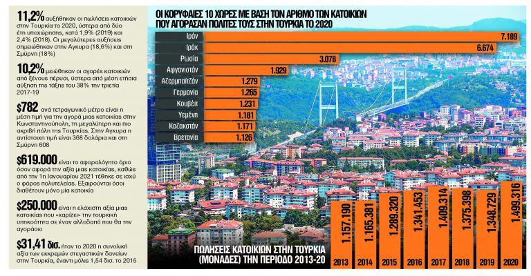 «Κλειδί» οι ξένοι στην τουρκική αγορά | tanea.gr