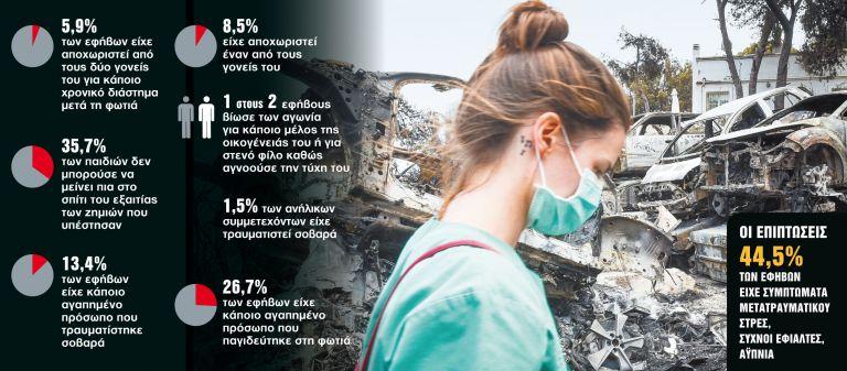 Το τραυματικό αποτύπωμα σε παιδιά και εφήβους   tanea.gr
