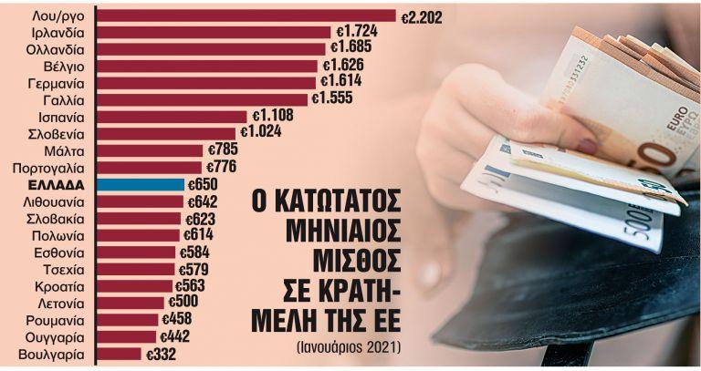 Τα δύο σενάρια για τον κατώτατο μισθό στον ιδιωτικό τομέα | tanea.gr