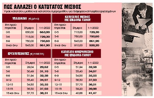 Ανεβαίνει στα 663 ευρώ από το 2022 | tanea.gr
