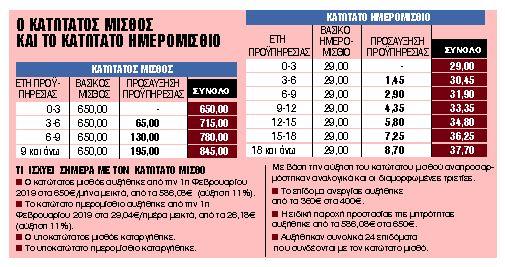 Αύξηση 2% το επικρατέστερο σενάριο   tanea.gr