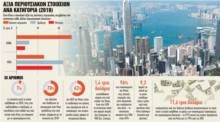 Ο φόβος της Κίνας για τη φούσκα των ακινήτων   tanea.gr