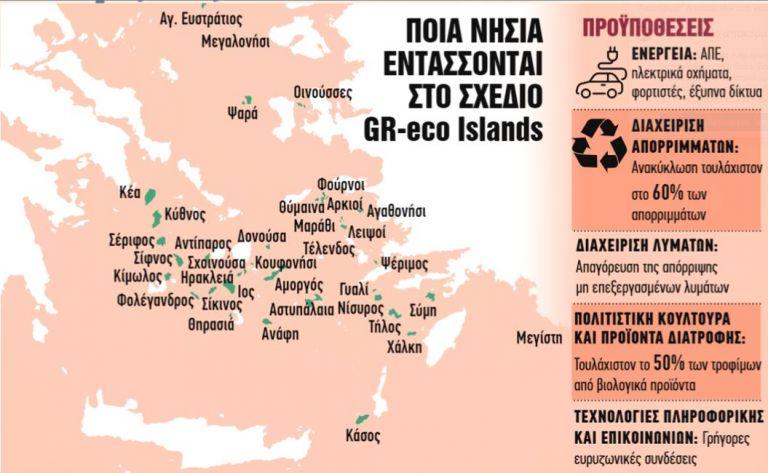 Αυτά είναι τα 36 νησιά που «πρασινίζουν» με κονδύλια του ΕΣΠΑ | tanea.gr