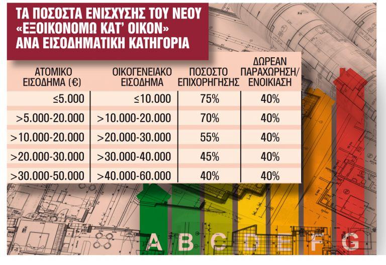 Πράσινο πριμ έως 75% για 50.000 σπίτια | tanea.gr