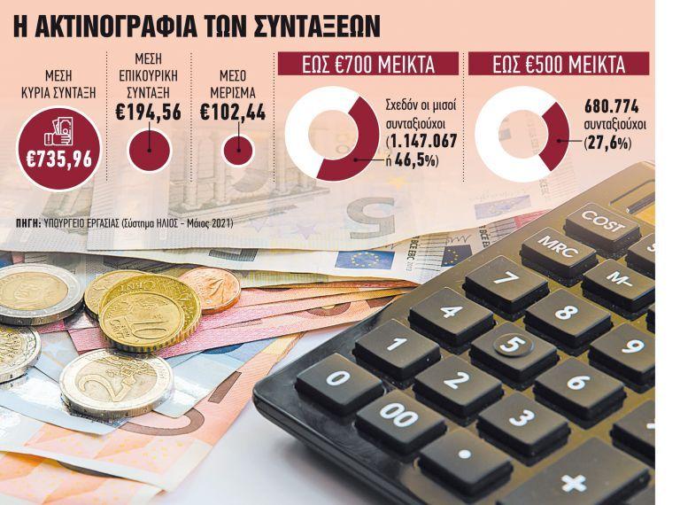 Τριπλό κέρδος για όσους εργάζονται | tanea.gr