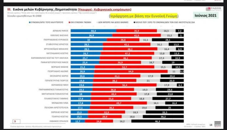 Δημοσκόπηση: Αυτοί είναι οι πιο δημοφιλείς υπουργοί | tanea.gr