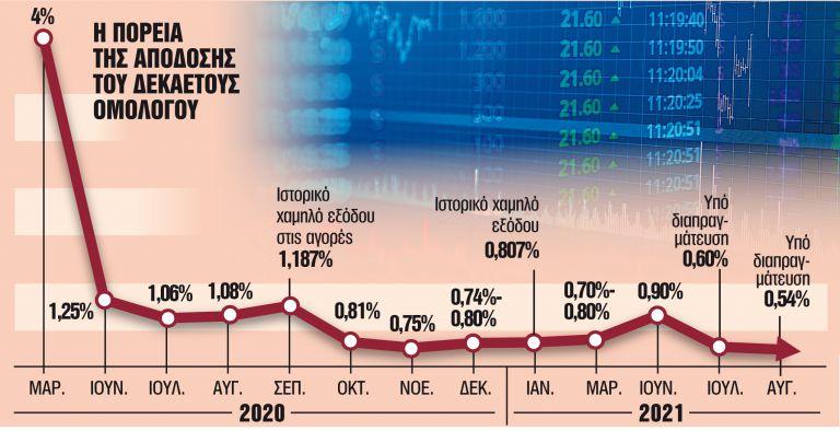 Προς νέο ρεκόρ το επιτόκιο στο δεκαετές ομόλογο | tanea.gr