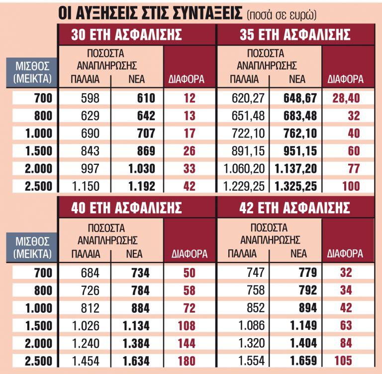 Σε δόσεις οι πληρωμές στους παλαιούς συνταξιούχους | tanea.gr