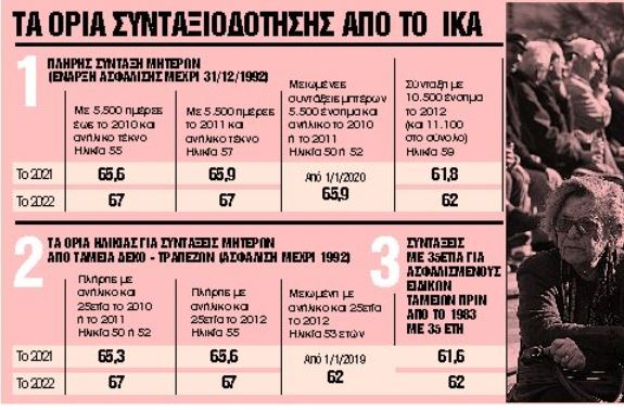 3+1 παράθυρα για σύνταξη στα 55 και 58 έτη | tanea.gr