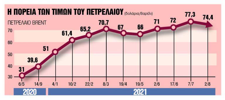 Φόβοι για τις τιμές από την επίθεση στο Ομάν   tanea.gr