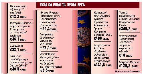 Ερχονται τα πρώτα 4 δισ. ευρώ   tanea.gr