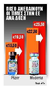 «Φαρμακερές» αυξήσεις στα εμβόλια Pfizer και Moderna | tanea.gr