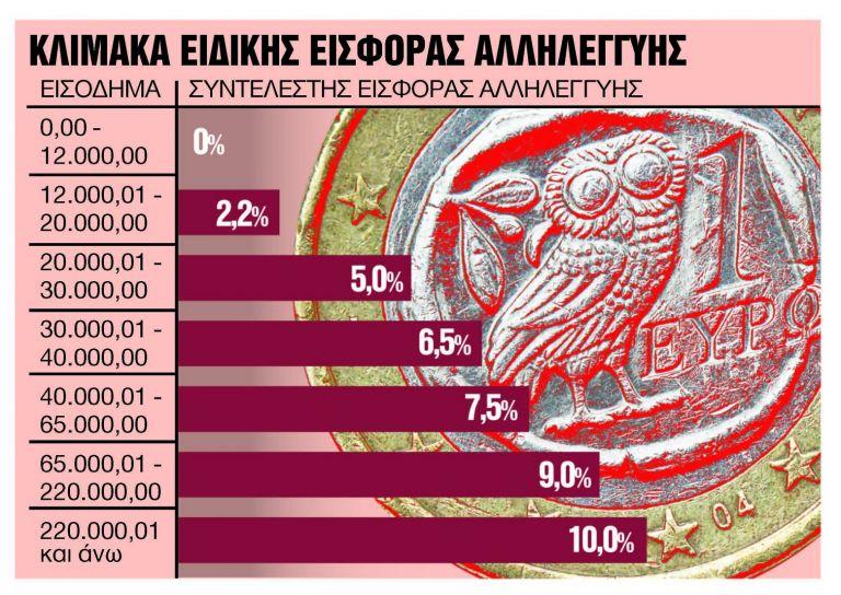 Πότε θα καταργηθεί η εισφορά αλληλεγγύης για δημόσιο και συντάξεις | tanea.gr