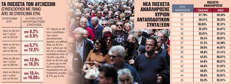 Αναδρομικά σε 179.000 δικαιούχους τον Οκτώβριο   tanea.gr