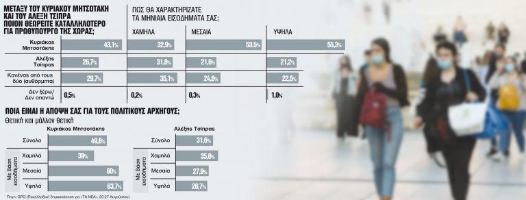 «Θα επιστρέψω στη μεσαία τάξη όσα της πήρε ο ΣΥΡΙΖΑ» | tanea.gr