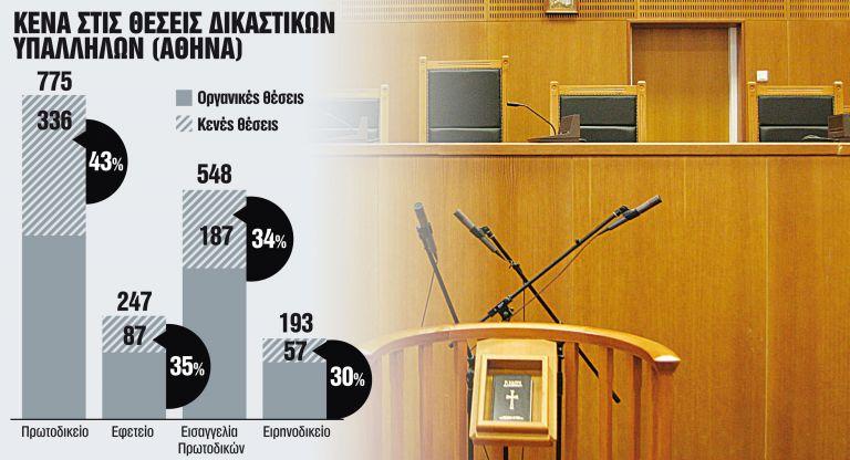 Ενα βήμα πριν από το... μπλακάουτ η Δικαιοσύνη   tanea.gr