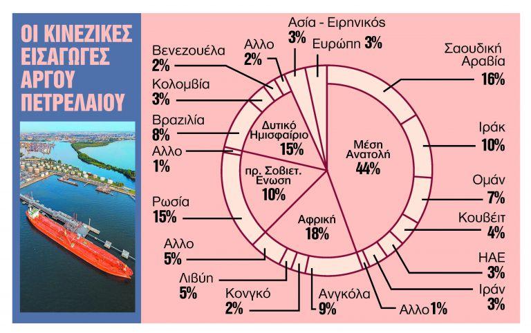 «Βαρόμετρο» τα ηλεκτρικά ΙΧ στις κινεζικές εισαγωγές αργού | tanea.gr