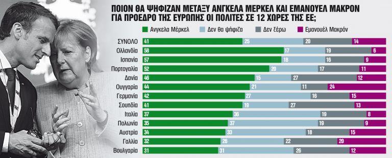 Τι περιμένουν και τι φοβούνται με το τέλος της εποχής Μέρκελ | tanea.gr