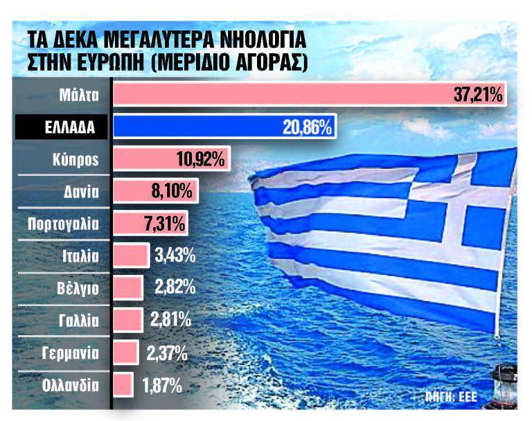 Σχέδιο ενίσχυσης της ελληνικής σημαίας   tanea.gr