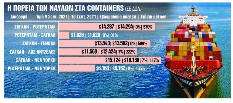 Πότε αναμένεται αποκλιμάκωση των ναύλων | tanea.gr