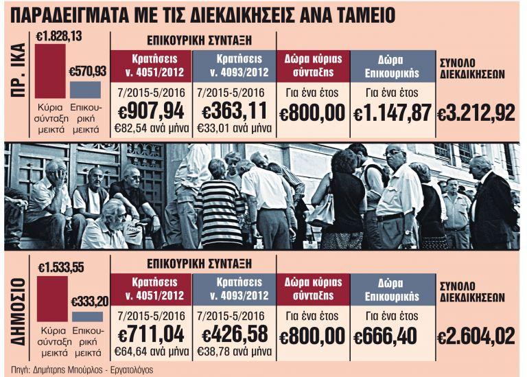 Η Δικαιοσύνη κρίνει την επιστροφή €4 δισ. σε 650.000 συνταξιούχους | tanea.gr