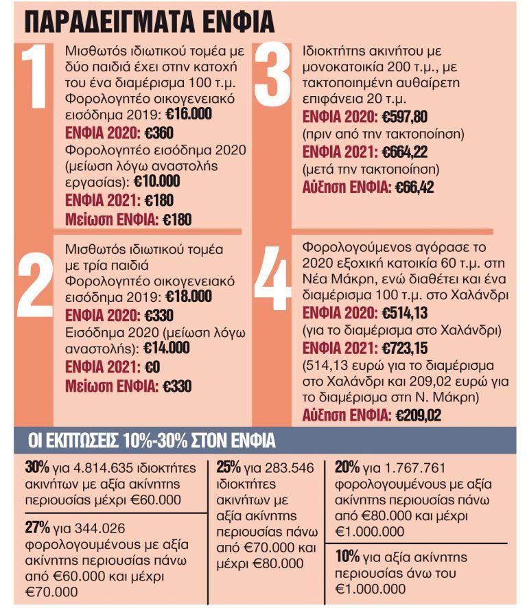 Ποιοι θα πληρώνουν περισσότερο και ποιοι λιγότερο | tanea.gr