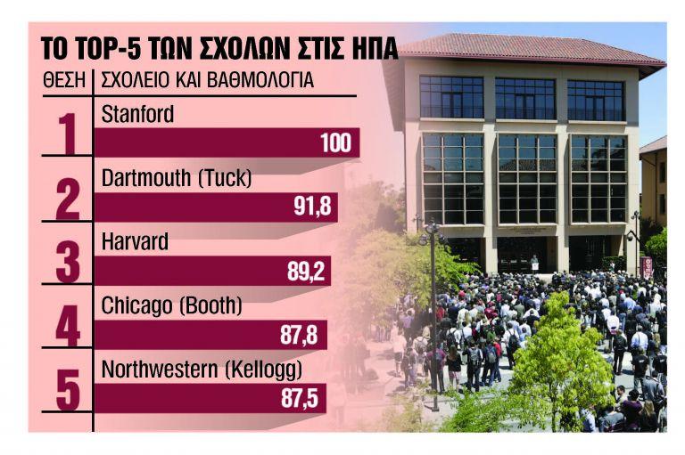 Οι κορυφαίες σχολές για στελέχη επιχειρήσεων | tanea.gr