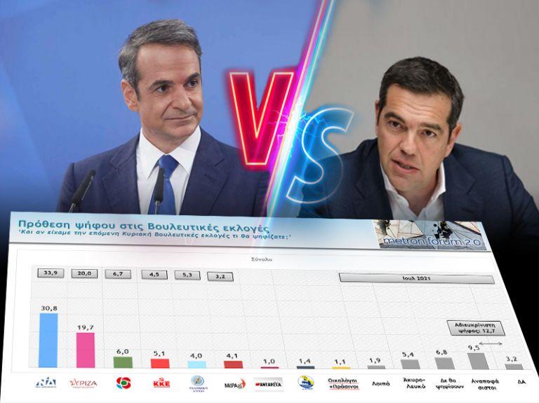Δημοσκόπηση στο MEGA – Μεγάλη διαφορά ΝΔ -ΣΥΡΙΖΑ, οικονομία, ακρίβεια & πανδημία ανησυχούν τους πολίτες | tanea.gr