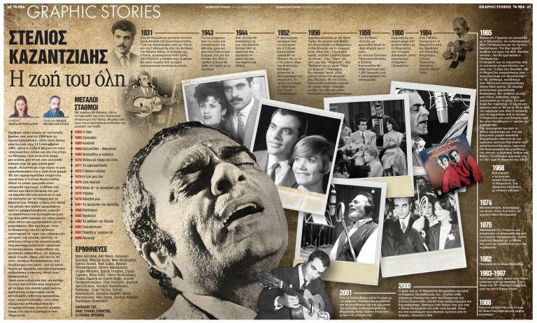 Στέλιος Καζαντζίδης: Η ζωή του όλη | tanea.gr