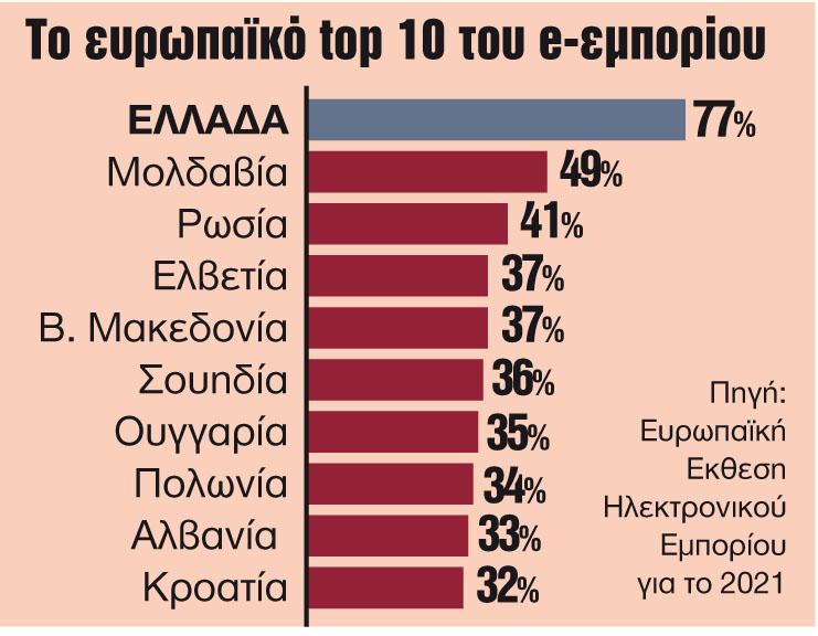 «Καλπάζει» το ηλεκτρονικό εμπόριο στην Ελλάδα | tanea.gr